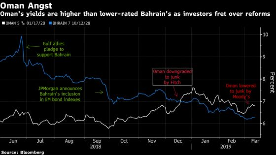Moody's Sees Downgraded Oman Still Dodging Bahrain-Like Bailout