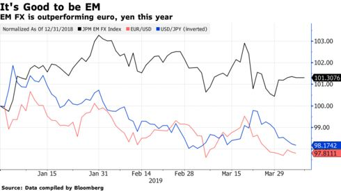 EM FX is outperforming euro, yen this year