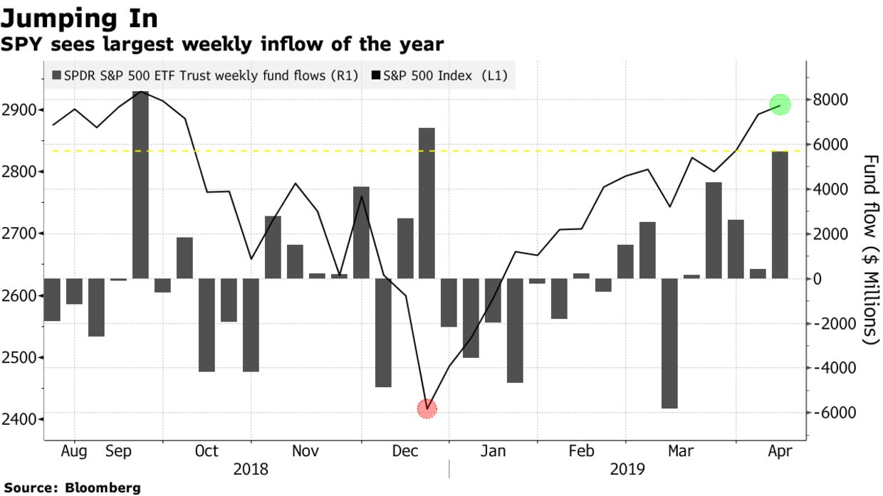 SPY sees largest weekly inflow of the year