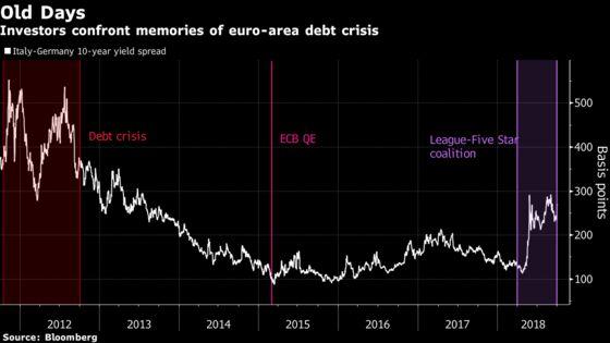 NatWest Turns Its Back on Italian Bonds