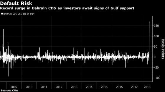 Bahrain Debt Risk Rises Most on Record Amid Gulf Aid Silence