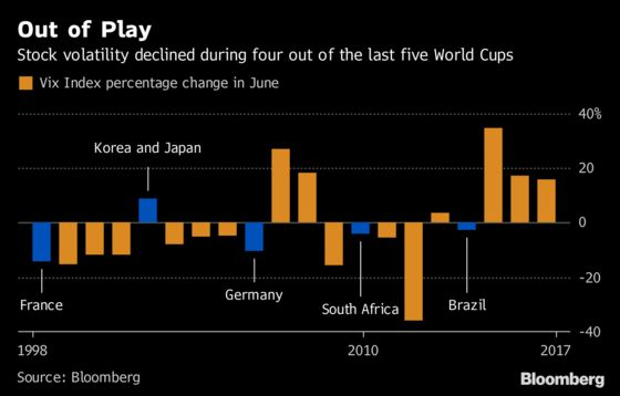 World Cup Coming as Traders Seek Rescue From Market Mayhem