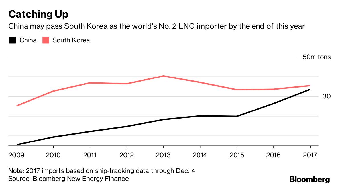 China Winter Gas Binge Pushes It Toward No. 2 LNG Buyer Spot