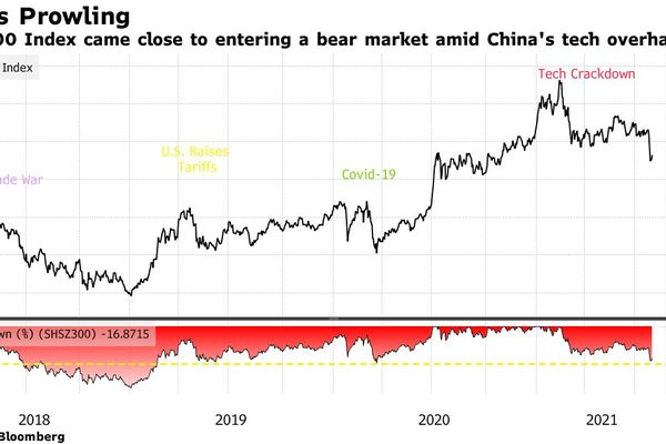 relates to China Stock Rebound Leaves Market Divided on Limits to Crackdown
