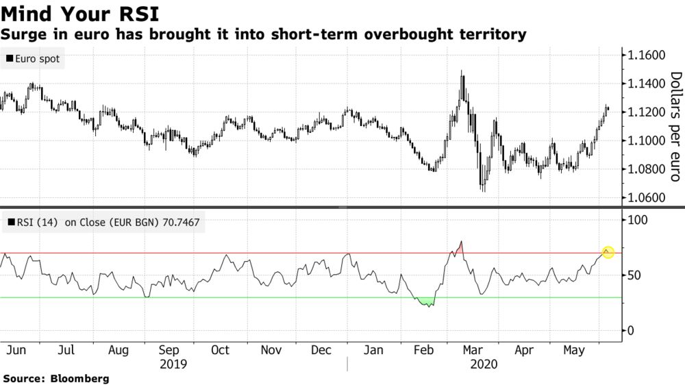 Surge in euro has brought it into short-term overbought territory