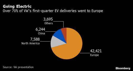 VW Gets Emissions Help Due to Slower EV Uptake Outside Europe