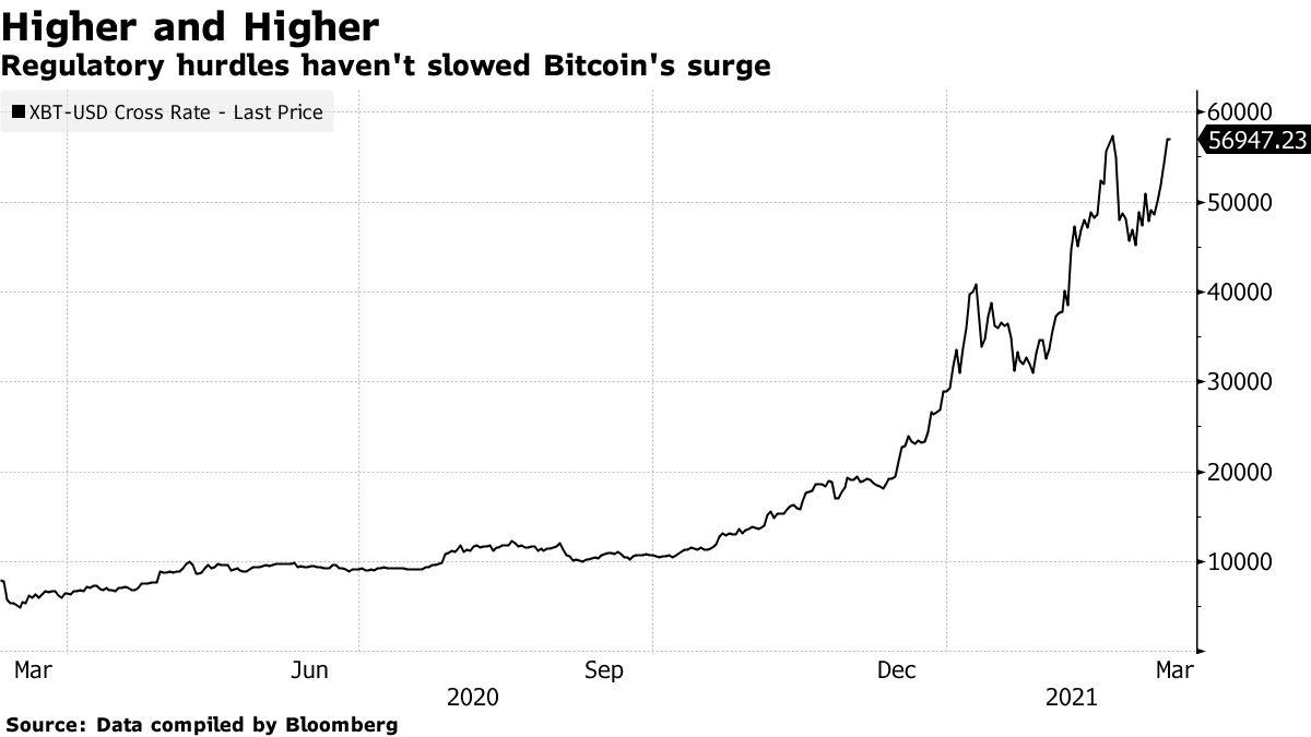 Regulatory hurdles haven't slowed Bitcoin's surge