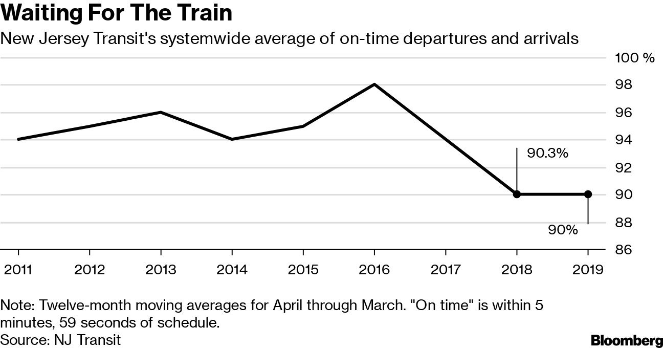 NJ Transit Train Delays Worst in 16 Years - Bloomberg