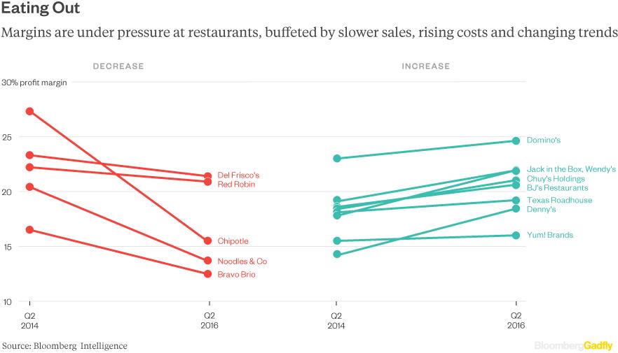 restaurant-margins