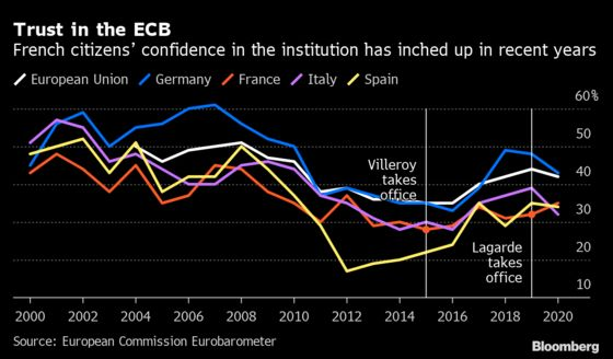 Macron to Make Biggest ECB Job Pick for Years at Bank of France
