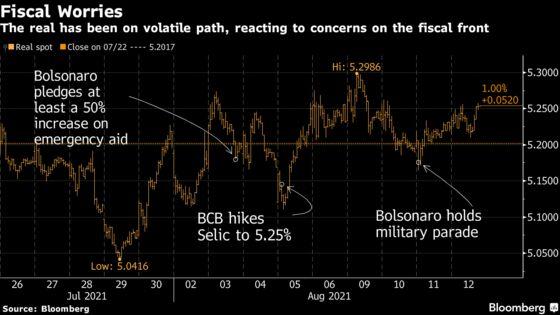 Bolsonaro's Trump-Like Election Ploy Rattles Brazil Traders