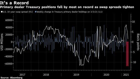 Treasury Dealers Offload Bonds as Regulatory Deadline Nears