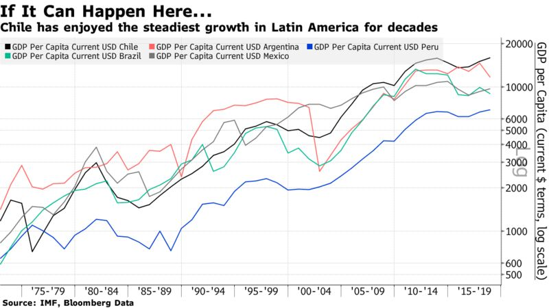 Chile has enjoyed the steadiest growth in Latin America for decades