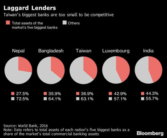 Taiwan's Overbanked Market Is Trying to Consolidate. Again