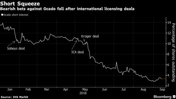 Ocado, Once Europe's Top Short, Battles to Sustain Share Rally