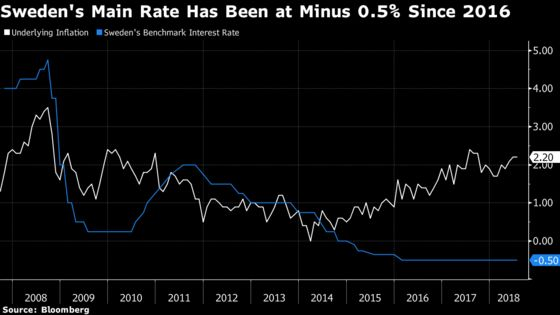 Riksbank Says It's Ready to Raise Rates in Coming Months