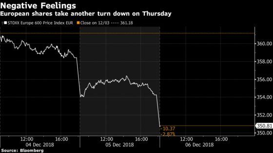 European Shares Drop as Huawei CFO Arrest Renews Trade Concerns