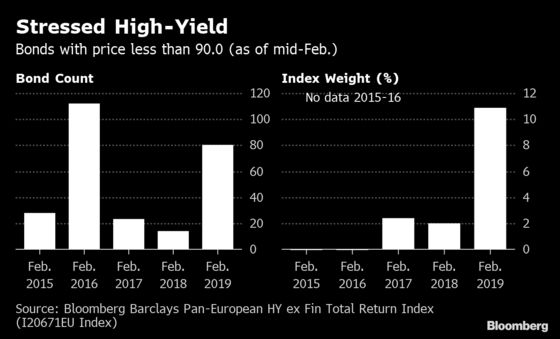 Cracks Appear in High-Yield Valuations Even as Defaults Stay Low