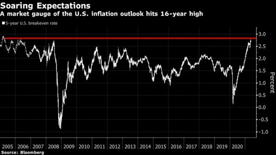 Inflation Angst Turns TIPS Into Must-Watch $1.6 Trillion Market