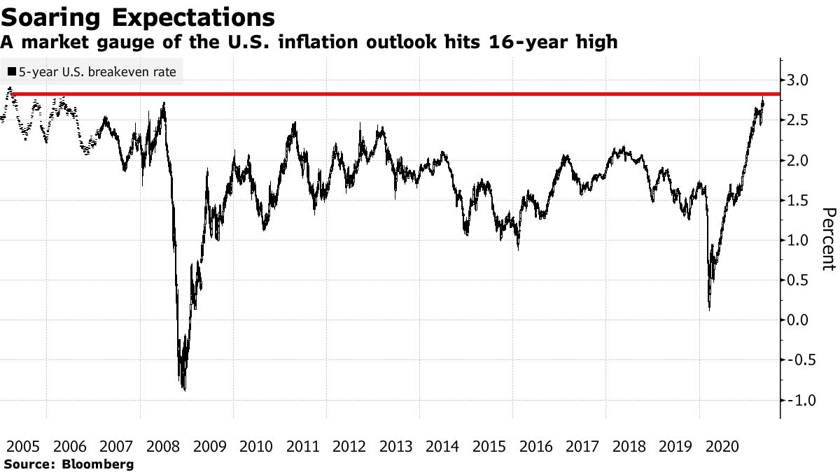 The US inflation forecast is reaching a 16-year high