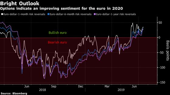 Euro Forecasters See a World-BeatingRun in 2020