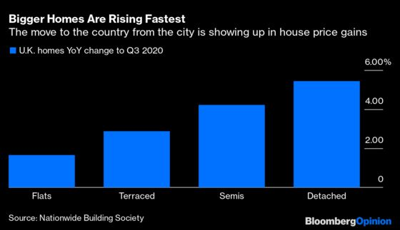 Why Your House Price Might Keep Going Up