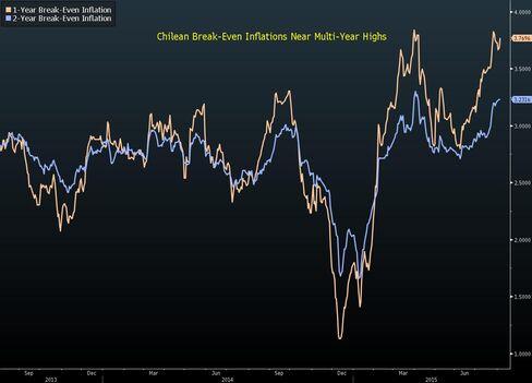 Chilean Break-Even Inflation