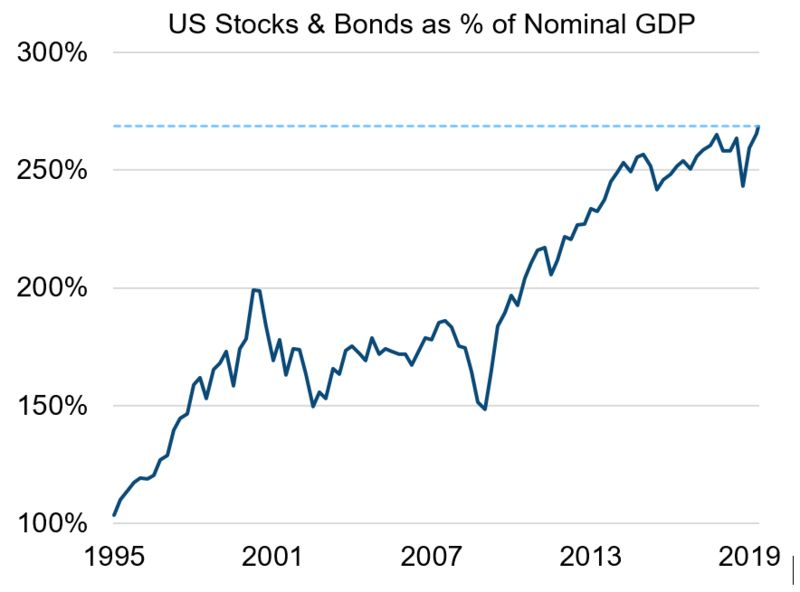 relates to Where Are Stocks Headed? Check the Starting Point