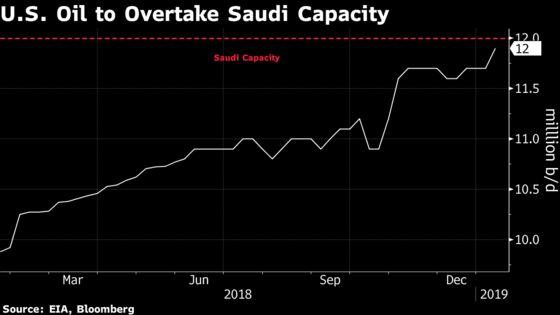 U.S. Could Soon Pump More Crude Than Saudis Can at Their Peak