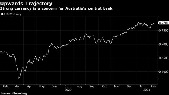 RBA Sees Significant Monetary Support Needed for Some Time