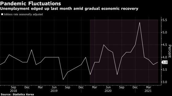 South Korea Employment Nears Pre-Covid Peak as Economy Recovers