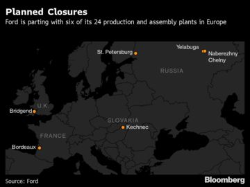 Ford Will Close Six European Plants as Part of Global