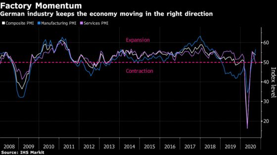 Manufacturing Keeps German Economy on a Recovery Path