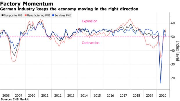 German industry keeps the economy moving in the right direction