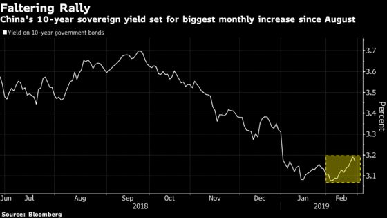China's Sovereign Bond Rally Is Faltering Quickly