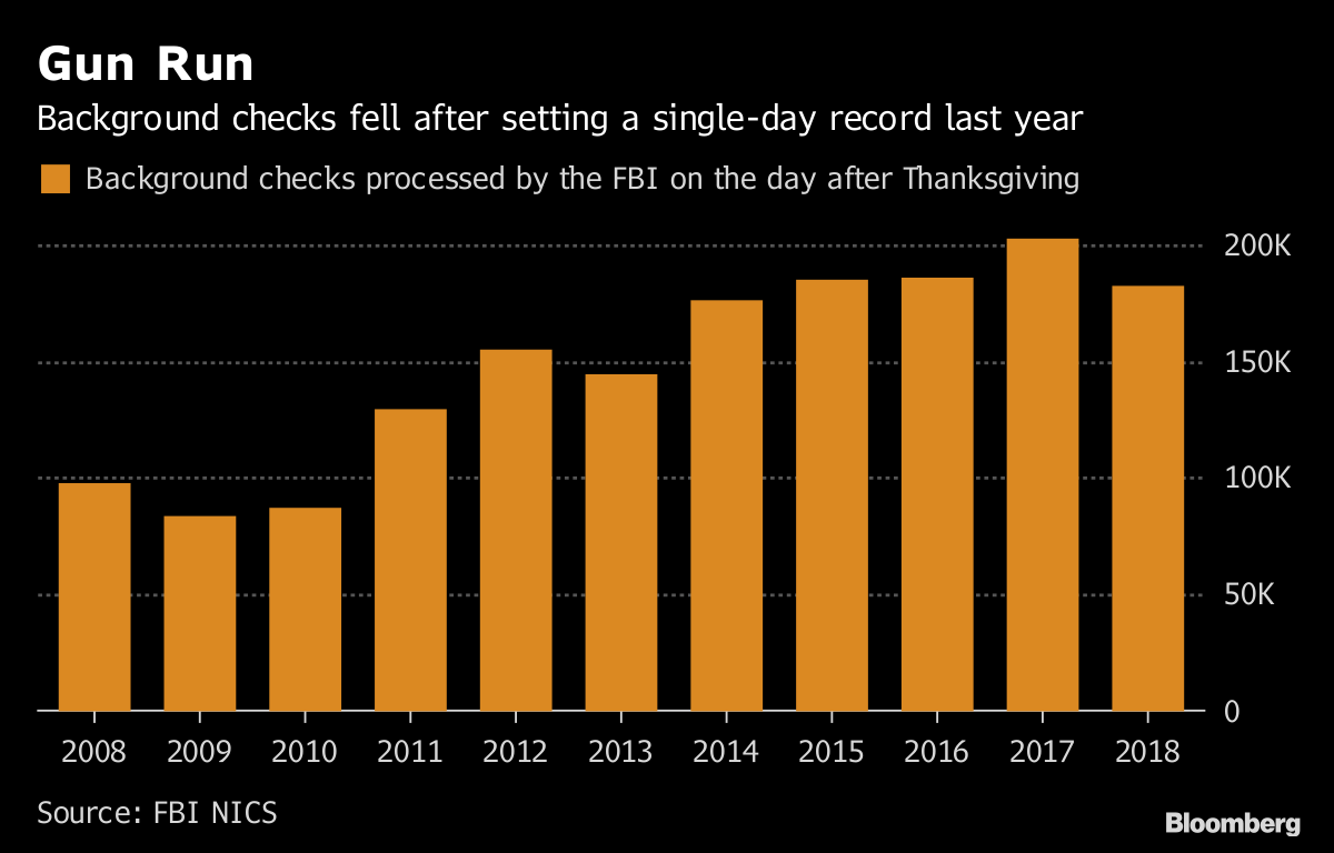 9a967c3c75 Black Friday 2018  Amazon Had Biggest Day Ever on Cyber Monday ...