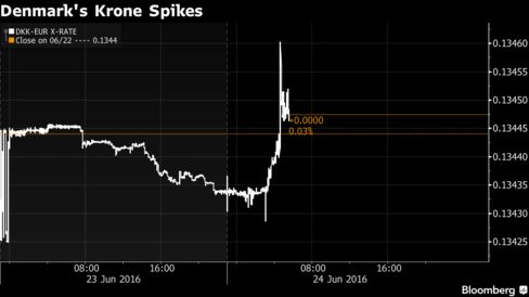 Denmark's krone spiked against the euro in the first moments after Brexit voting results became clear