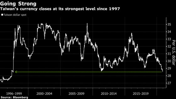 Strongest Taiwan Dollar Since '97 Shows Central Bank Easing Grip