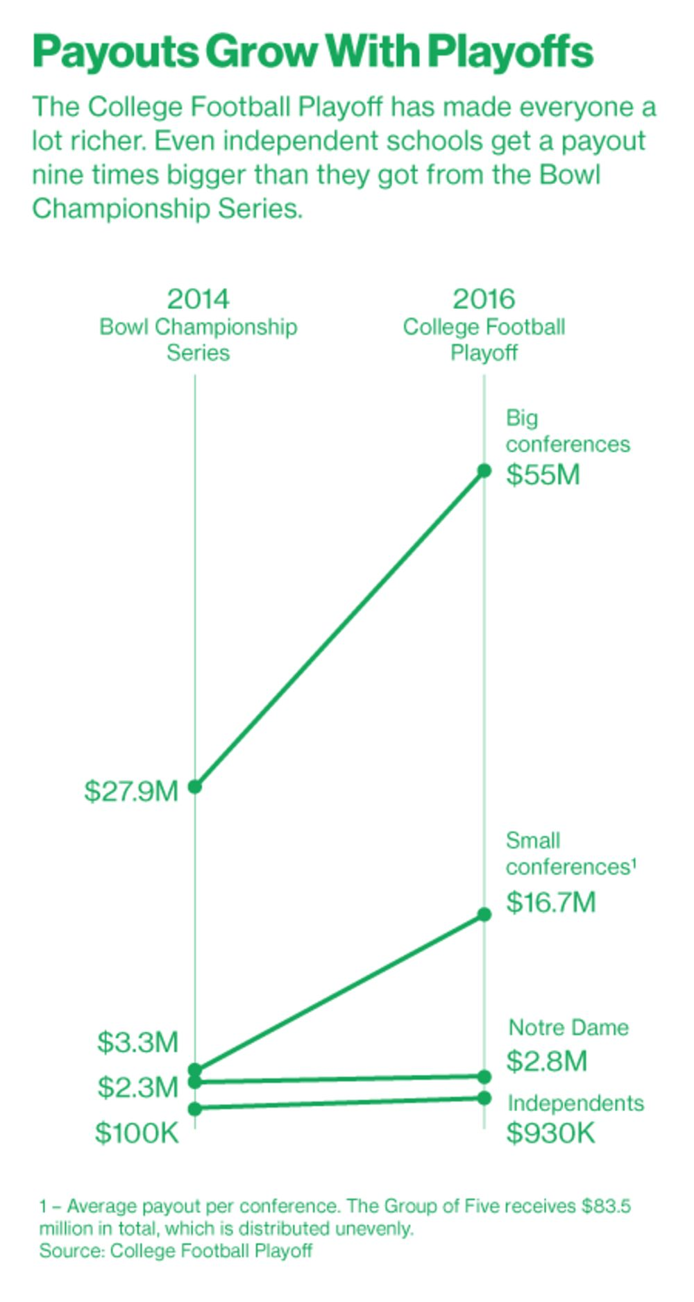 Why Tv Riches Aren T Enough To Keep College Football Alive Anymore