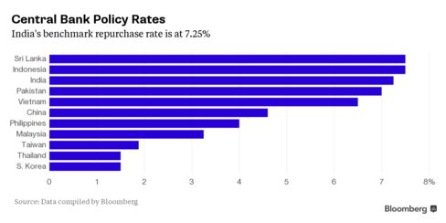 Central Bank Policy Rates