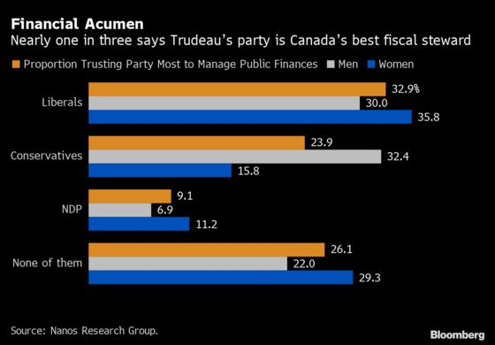 Trudeau's High Marks in Fiscal Ranking Increase Election Odds