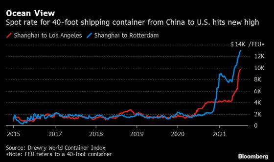 Container Rates to U.S. Top $10,000 as Shipping Crunch Tightens