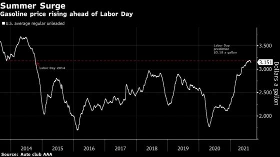 Ida Is Making Labor Day Gasoline Most Expensive Since 2014