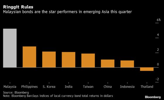 Malaysia Bonds Blow Past Peers as Rate Cuts Power Rally
