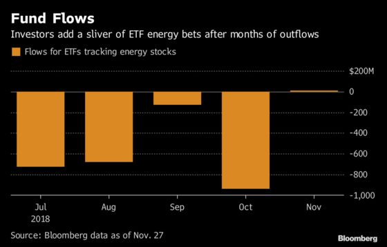 Oil Around $50 Means Energy Is a Buy for at Least OneETF Investor