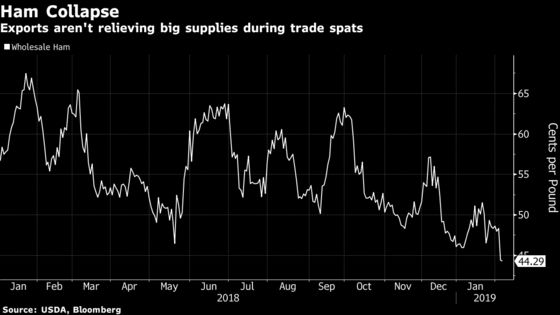 The Other Cheap Meat: Pork Prices Spiral Lower Amid Trade War