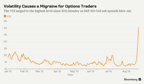 Volatility Causes a Migraine for Options Traders