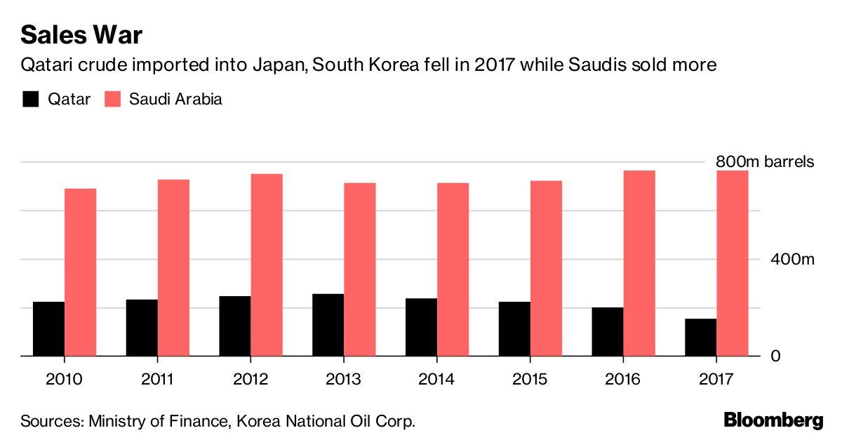 Asian oil markets #1