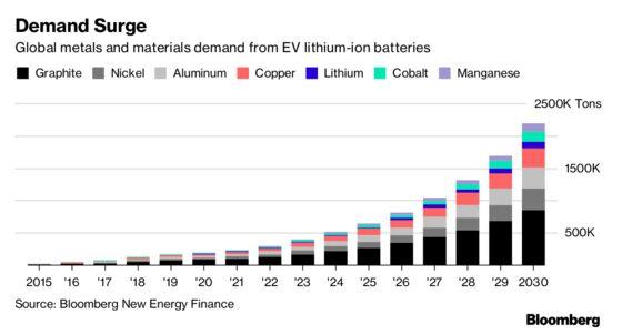 Mining Veteran Wants to Build a $1 Billion Battery Metals Giant