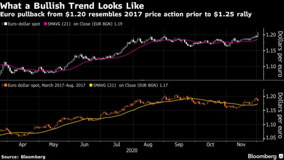Euro Rally's Just Warming Up as Charts Signal Rise to $1.25